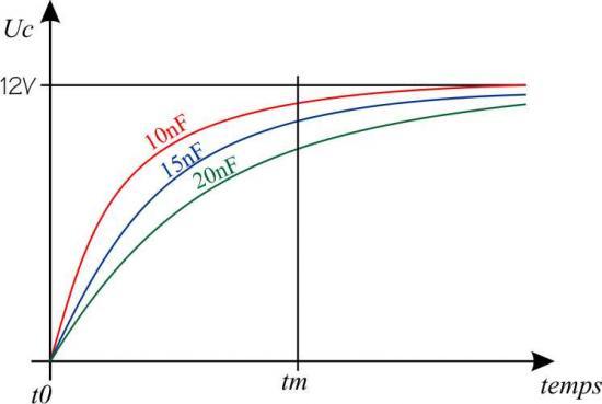 Diagrame 1