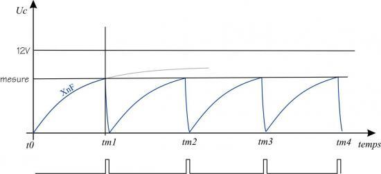 Diagrame 2